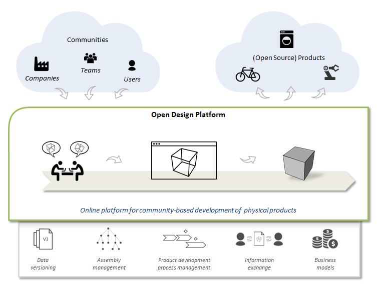 Concept Open Design Platform