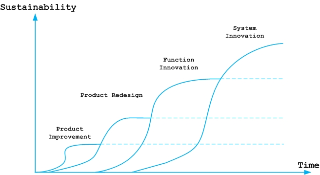 Levels of eco-innovation